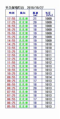 石垣島の風速